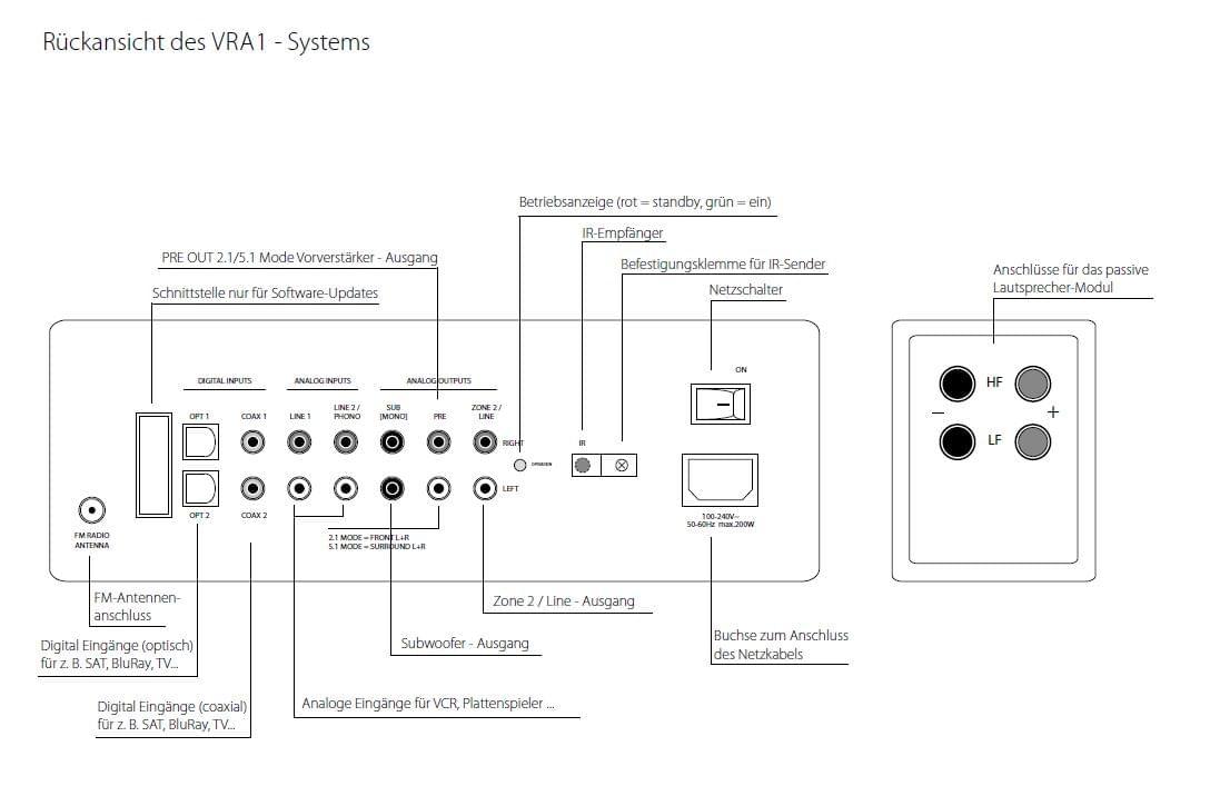 RESTPOSTEN VRA1 Virtual Surround System Aktiv inkl. Funk-Fernbedienung